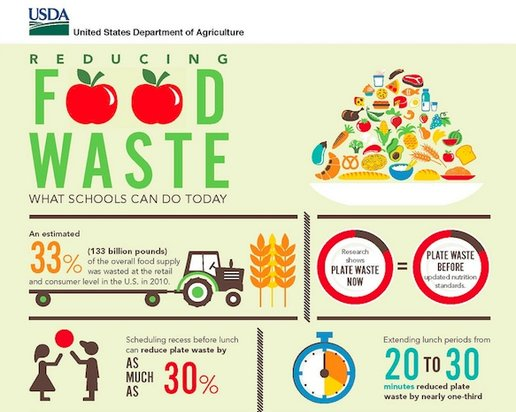 rsz_4-usda_reduce_food_waste_sm