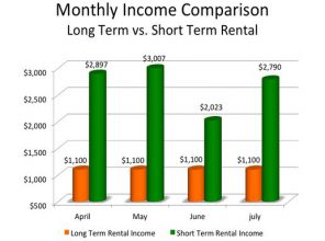 Short-term rentals are more lucrative than permanent housing