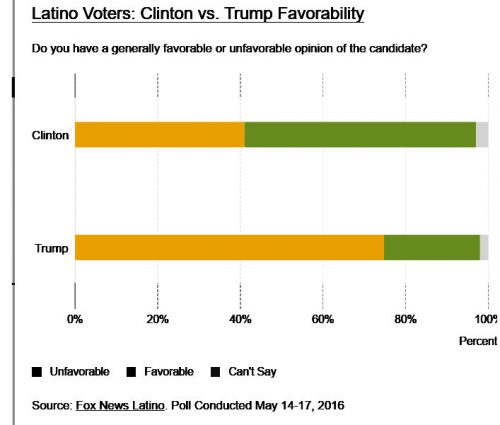 latino-voters