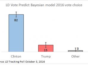 votepredict_oct3