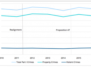 Statewide trends in urban crime, January-June (2010 to 2016)