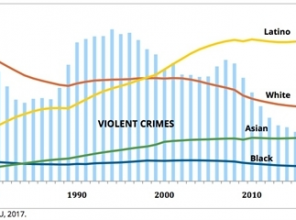 Violent crime rates and population by race/ethnicity among youth ages 10-17, 1980-2015